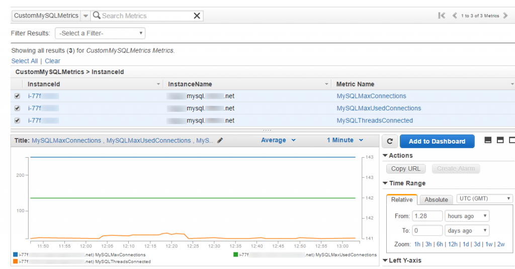 CloudWatch Custom Metrics